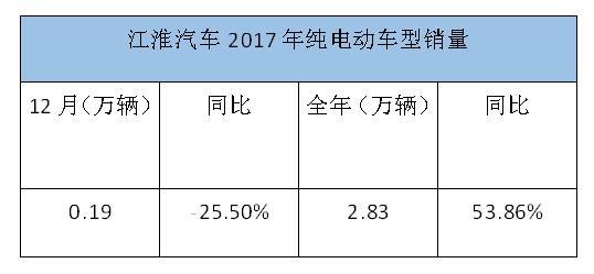 江淮纯电动数据.jpg
