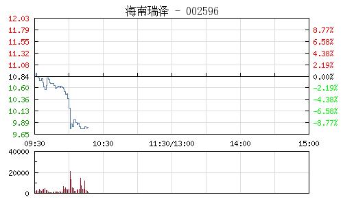 中国网财经2月1日讯 海南板块持续杀跌,海南瑞泽盘中一度跌停,截至发稿,海南瑞泽、海航创新、海南高速跌幅过9%,海峡股份、海汽集团跌幅过7%,罗顿发展、珠江控股跌幅过4%。