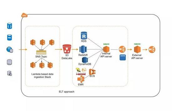 超盟数据与亚马逊AWS战略合作,助力线下零售企