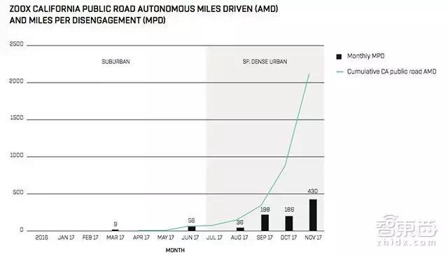 2017全球自动驾驶成绩单:谷歌最强特斯拉交白卷,百度首上榜!
