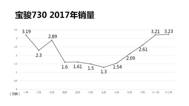 """2017""""是非多"""" 合资自主品牌的喜怒哀乐"""