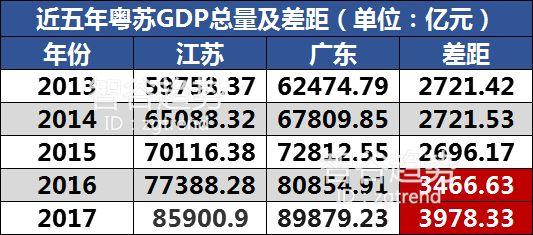 1993gdp_新经济正在挑战现有GDP核算方法盘点他国如何统计GDP数字