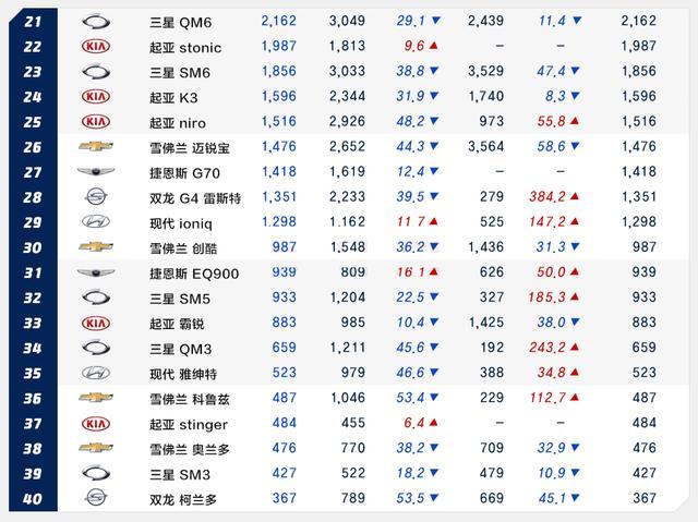 韩系动向:1月韩国,美国汽车销量情况