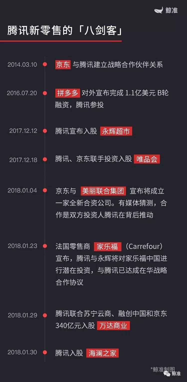 """""""八大派""""助力腾讯新零售,千秋万载一统江湖?"""