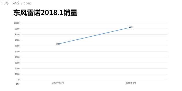 东风雷诺新年喜迎开门红 1月销量破9万