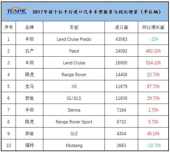 行业资讯︱2017年平行进口汽车分品牌情况:丰田