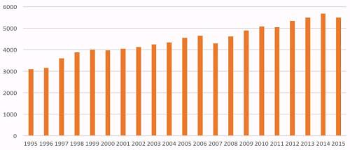 1995-2015年中国趋势产量量v趋势猪肉5l金龙鱼醇香菜籽油图片