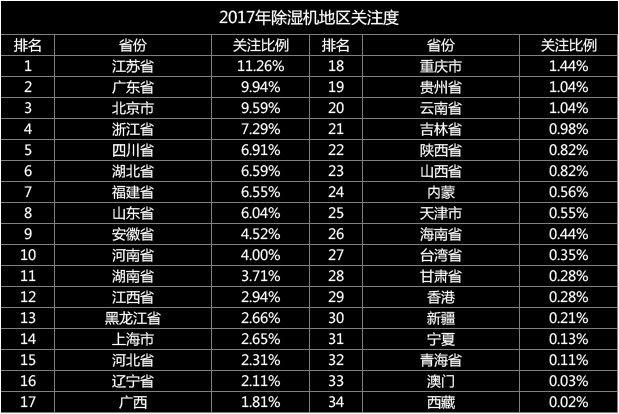 欧井双料第一 2017年度除湿机ZDC报告