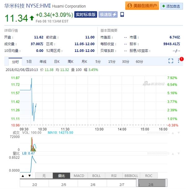 华米科技纽交所正式IPO:开盘价报12美元