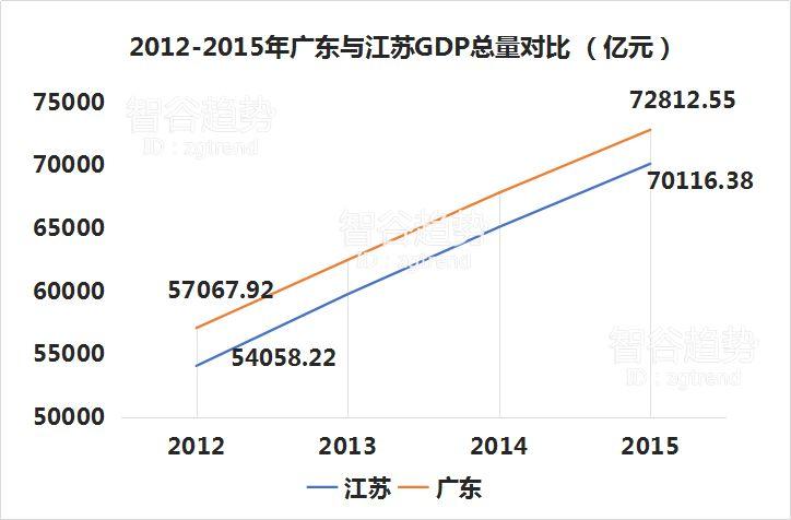 广东省经济总量连续29年位居全国_广东省地图