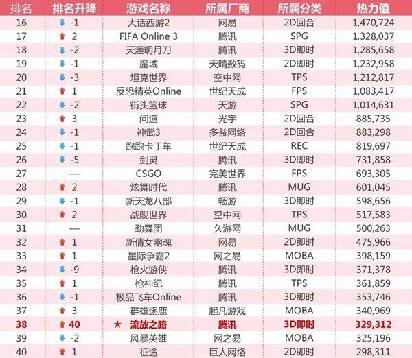 ag8亚游:顺网发一月网吧游戏排行榜表现最好是这些老游