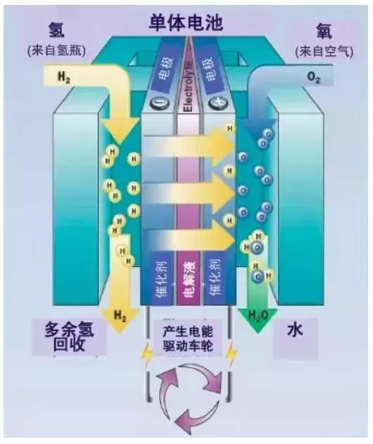 氢燃料电池车NEXO这碗远水能解北京现代的近渴?