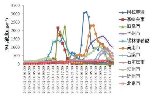沙尘天气过程期间部分城市PM10小时浓度变化。