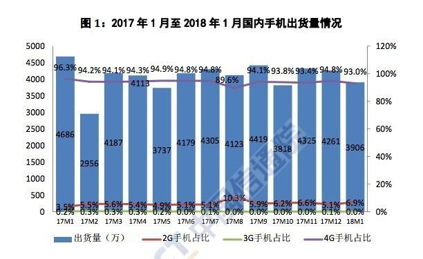 厉害了 1月国内市场出货3906.4万部手机