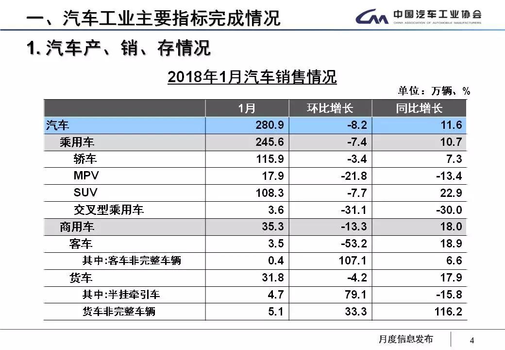 中國工業協會發布1月產銷資料 產銷開門紅