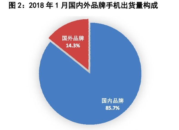 1月国内手机出货量持续下降 安卓占比高