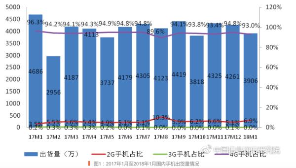 1月国内智能机出货3628.2万下降19.4%