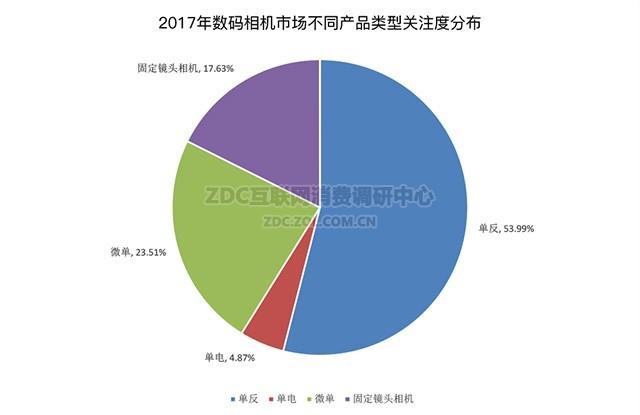 微单时代即将到来 2017年数码相机ZDC调研报告