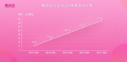 唯品会21个季度连续盈利,与腾讯、京东流量合作