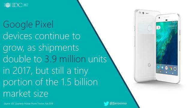2017谷歌Pixel手机卖390万部 销量翻番