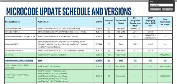 Intel意外公开两款10nm CannonLake CPU:均是双核