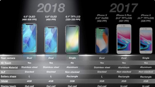 苹果自废iP8!6.1寸LCD刘海屏iPhone售价曝光:4400元