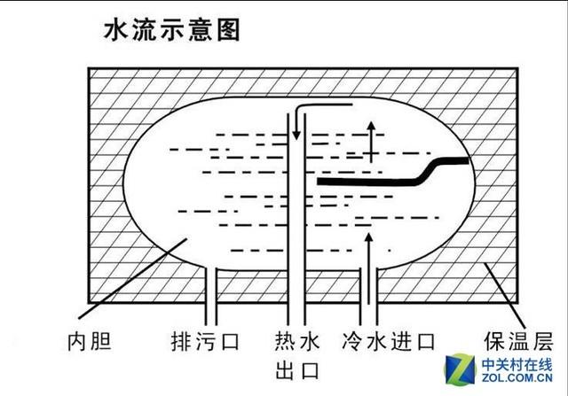 电热水器的结构造成大量污渍堆积在内胆底部