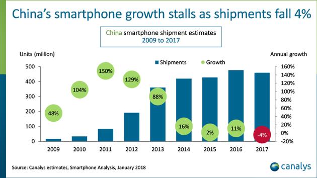 走量时代结束,国产手机必须高端化才能获得足够利润