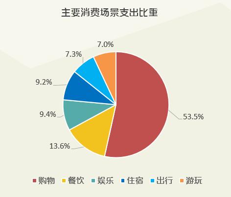 人均餐饮支出_中国人均水果消费支出