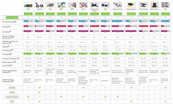 如何选材设置 Simplify 3D打印材料指南