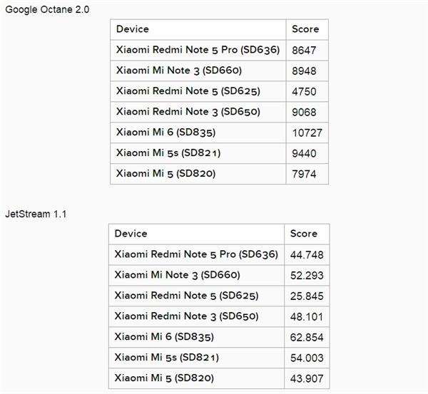 红米Note 5 Pro全球首发!骁龙636性能测试:干翻820