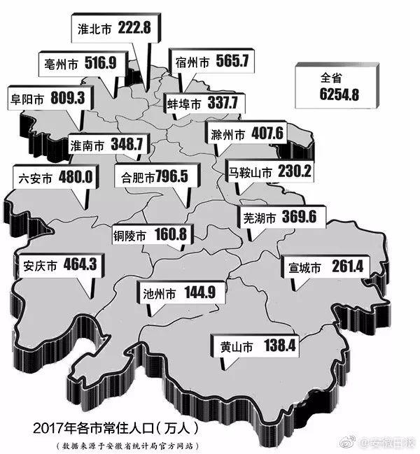 2018年末安徽人口_芜湖截至去年末常住人口近370万人