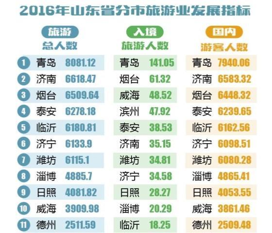 青岛烟台经济总量差距_青岛烟台图片