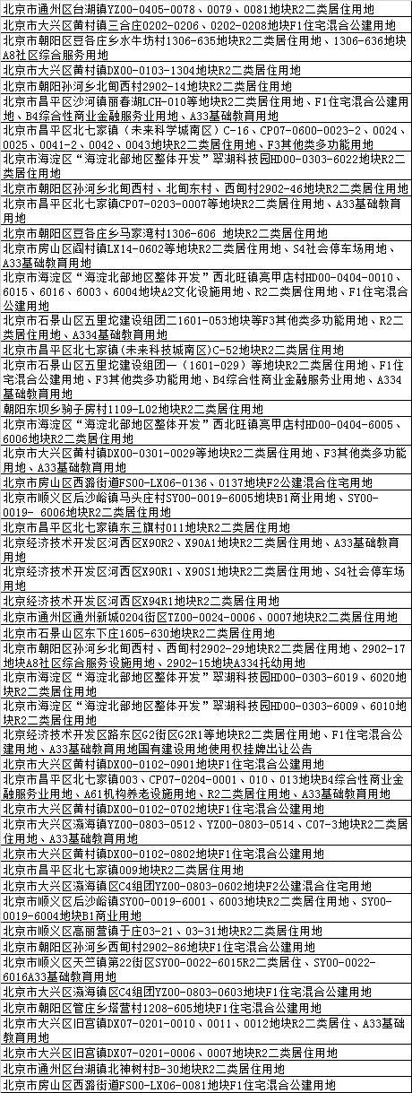 2018年北京楼市 这58个项目的房子最值得买