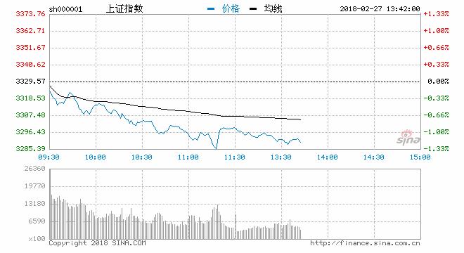 午评:市场分化沪指回踩3300跌0.91% 军工股领涨两市
