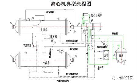 回顾下,离心机组流程图 满液式蒸发器:相对于同一压缩机,可以提供更低图片