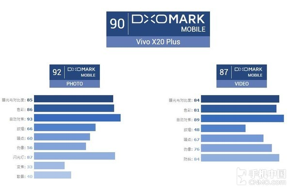 DxOMark vivo X20Plus评分