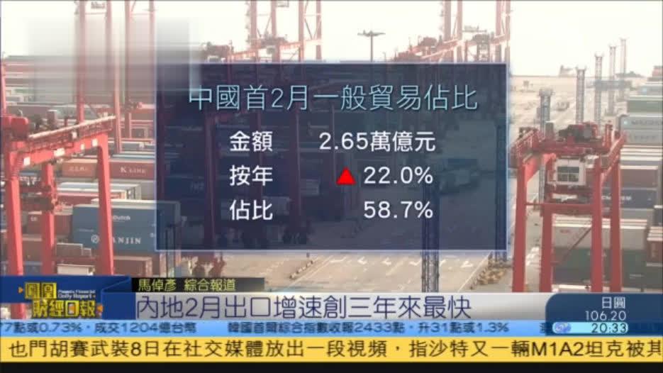内地2月出口增速创3年来最快