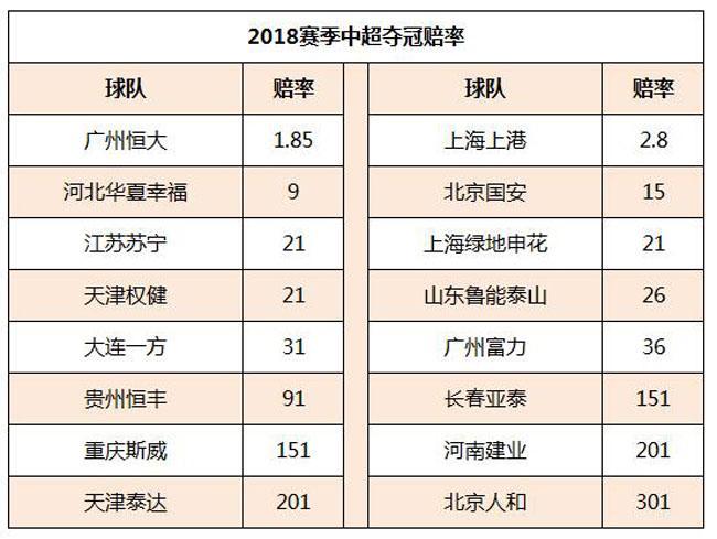 赔率暗示中超冠军归属,广州恒大独占鳌头,5队是降级热门!