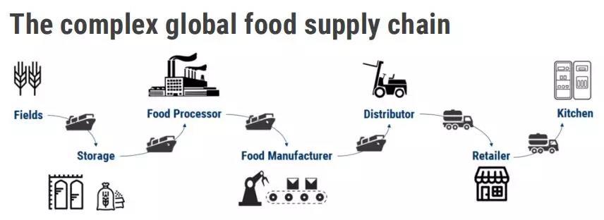 """2018全球食品商业创新报告:12个趋势,读懂""""吃""""这门超级生意"""
