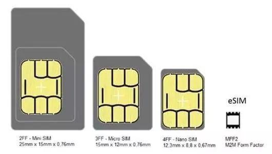 中国联通宣布:取消SIM卡  用户掌握话语权  自由更换运营商  无需销号