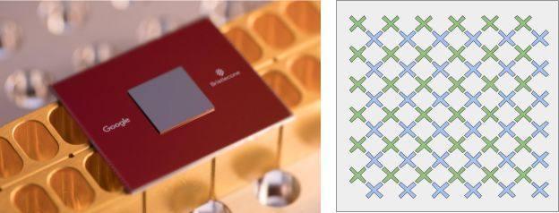 谷歌72位量子计算机来了!比特币或被破解
