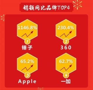 京东手机2月风云榜 锤子售额飙升1146%