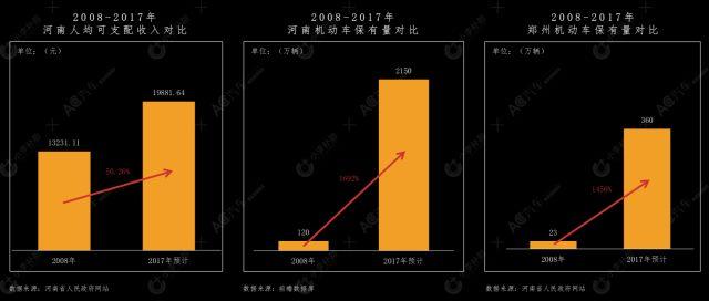 2017年,河南省汽车保有量排名第四,郑州市是7个超过300万辆城市之一.