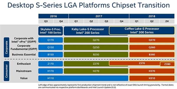 Intel Z390主板确认:适配8核心8代酷睿