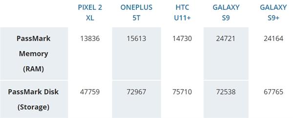 三星S9/S9+性能测试:4G内存够用、高分辨率不削弱跑分