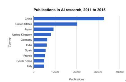 人工智能竞争论文不本质 关键还看落地能力
