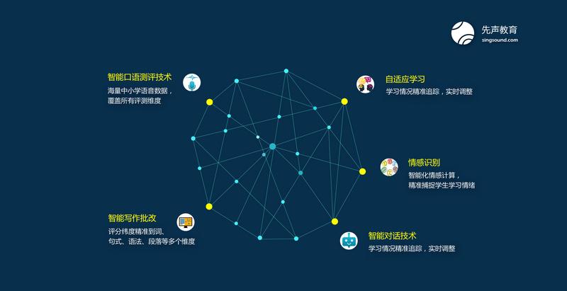 36氪首发 | 获创世伙伴资本数千万元A轮投资,AI方案商「 先声教育」加码英语自适应学习