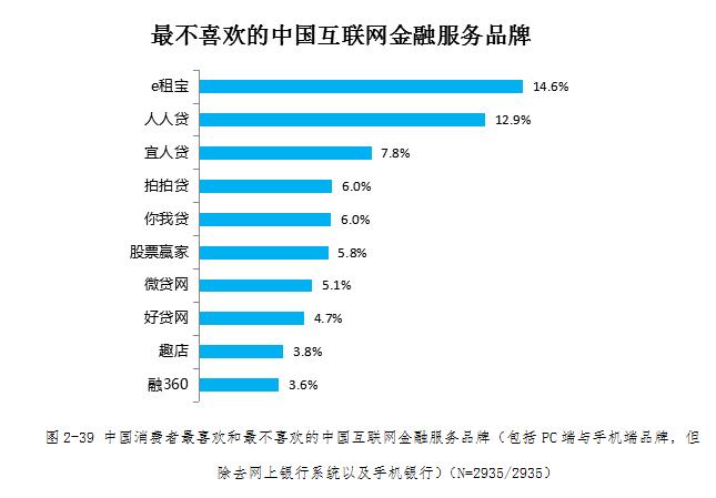 中国互联网金融服务品牌排行榜:支付宝遥遥领