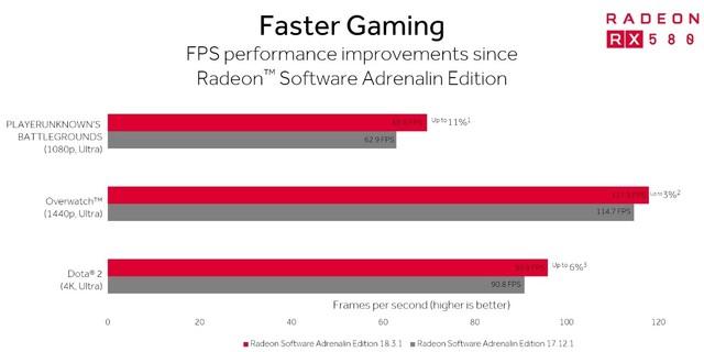 吃鸡选A卡?AMD特殊项目专门优化电竞游戏